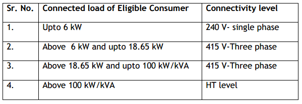connectivity-level-for-various-sizes-of-the-rooftop-solar-power-system-in-gujarat