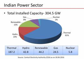 Total Installed Power Capacity across India_2016