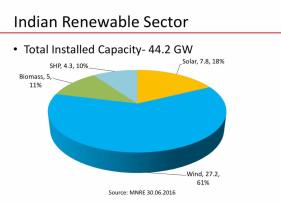 Total Installed Renewable Capacity across India_2016