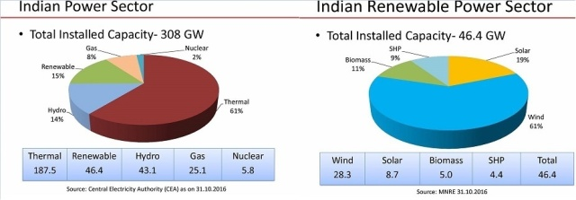 total-installed-renewable-energy-in-india